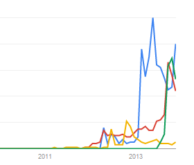 Google Trends includes Galaxy Gear
