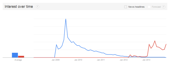Google Trends Palm Pre v Google Glass