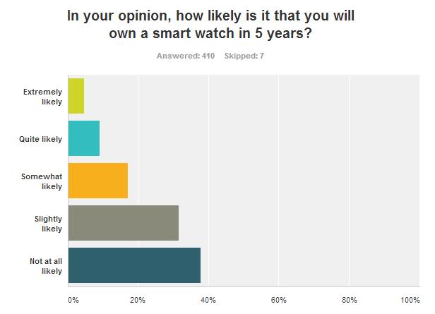 Survey Monkey (Graph 2) Smartwatch